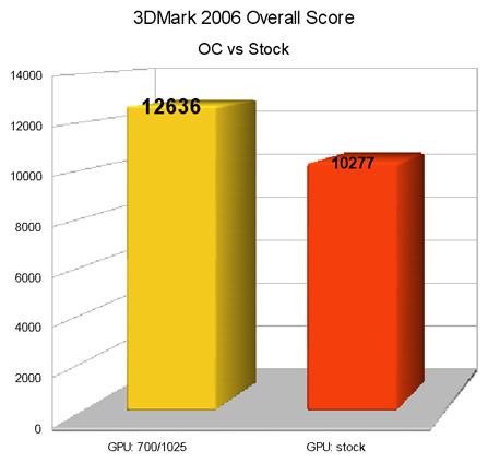 3DMark06 OverallScore
